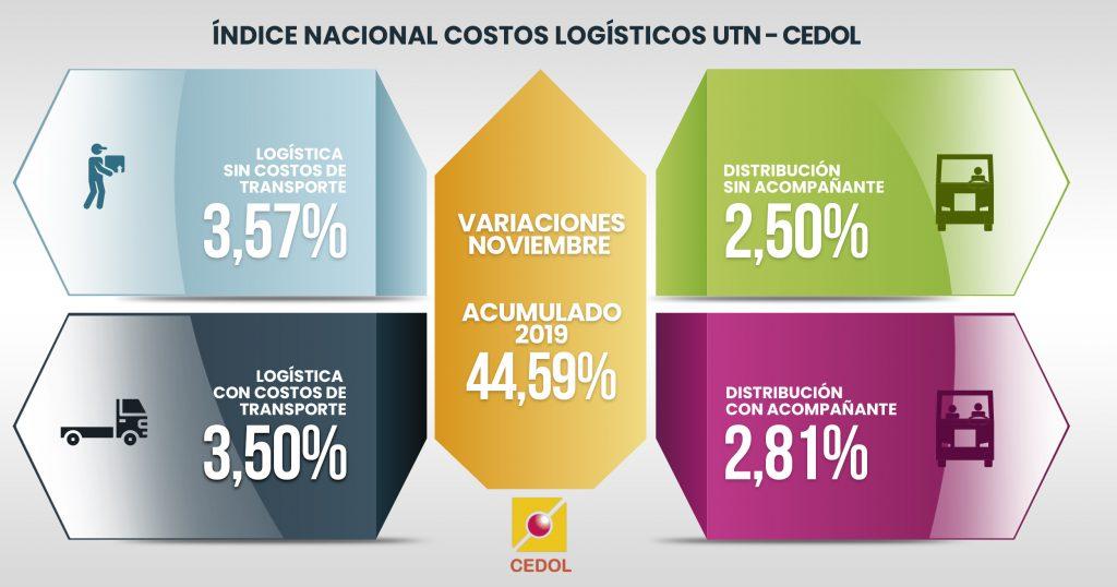 calma-en-costos-logisticos