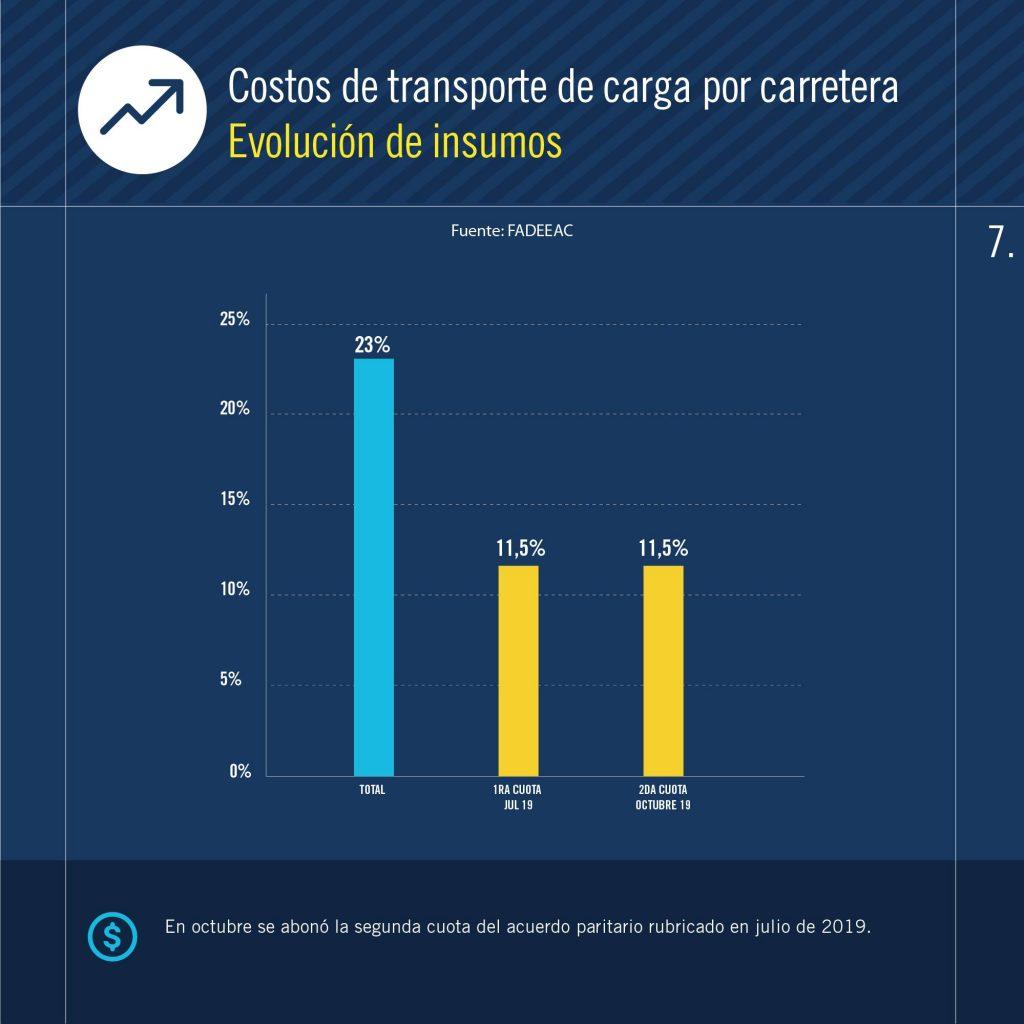 Transporte Costos FADEEAC