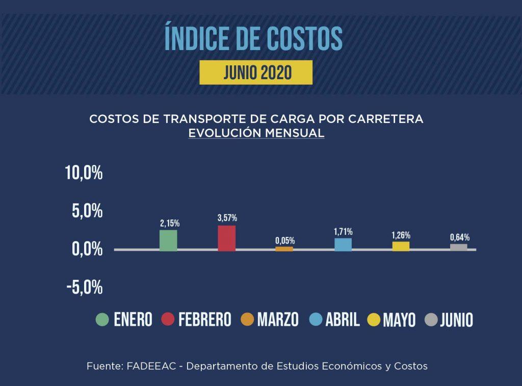 Costos en emergencia junio 2020