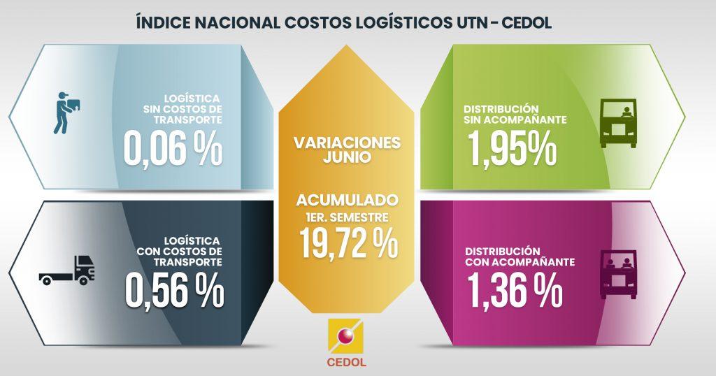 Costos en emergencia y aumentos en logística
