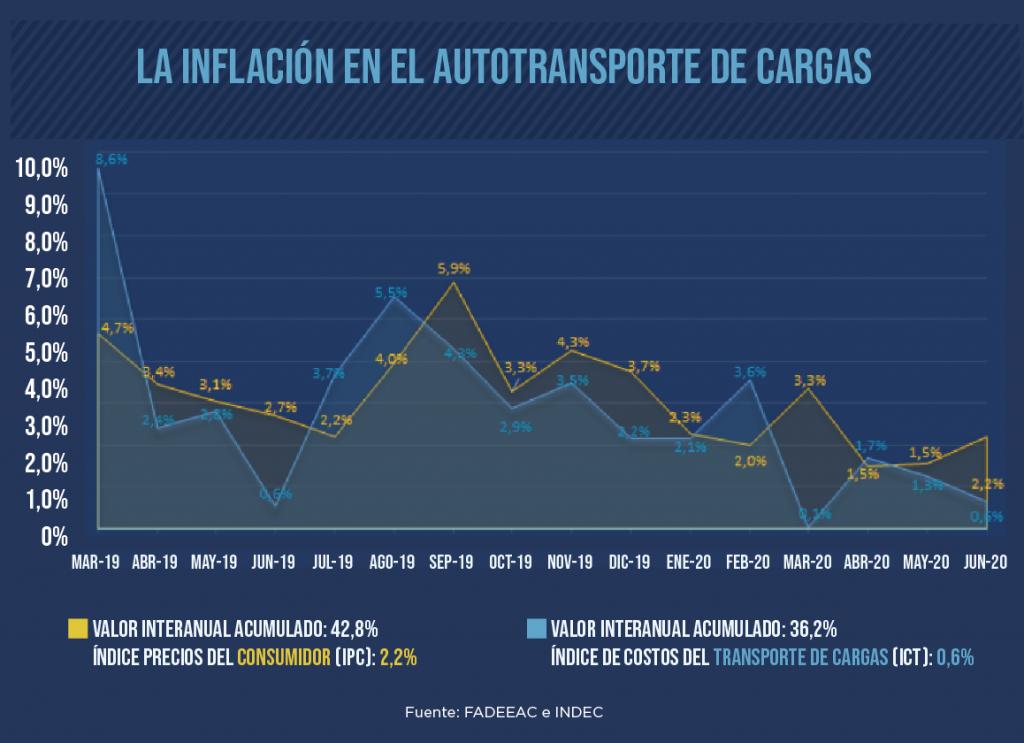 una-buena-costos-inflación-informe-fadeeac