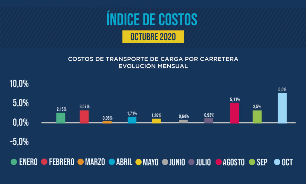 Récord costos transporte octubre