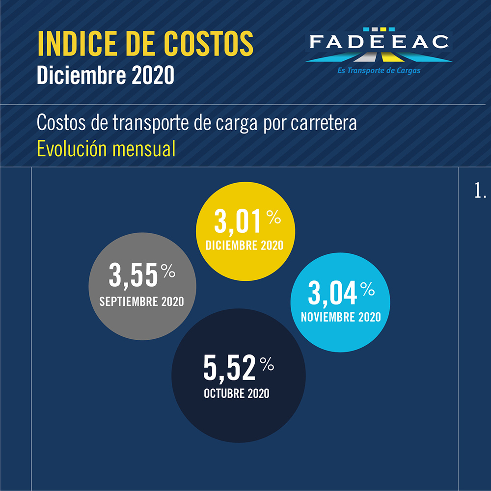 costos ariba informe Fadeeac