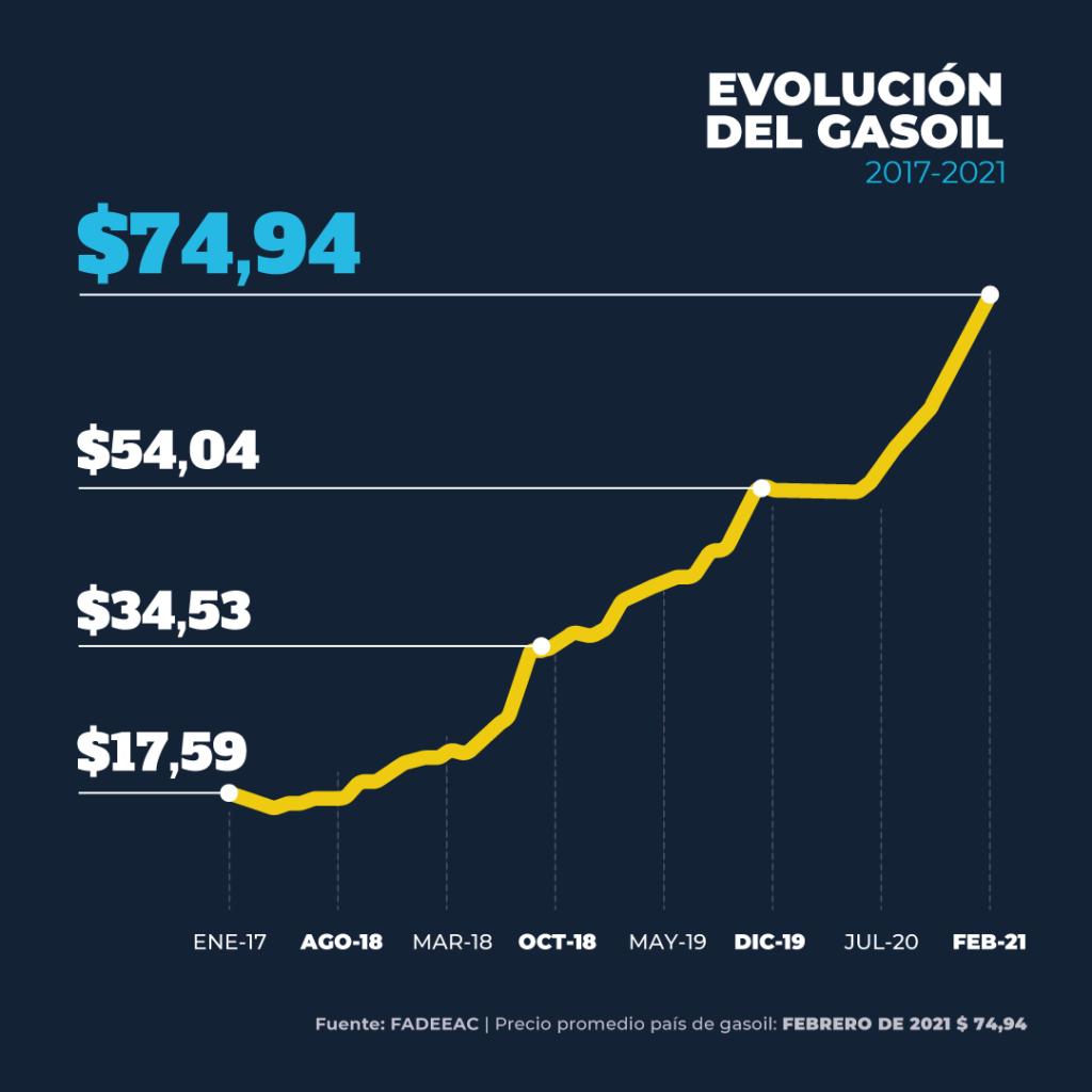 Índice de costos Gas Oil