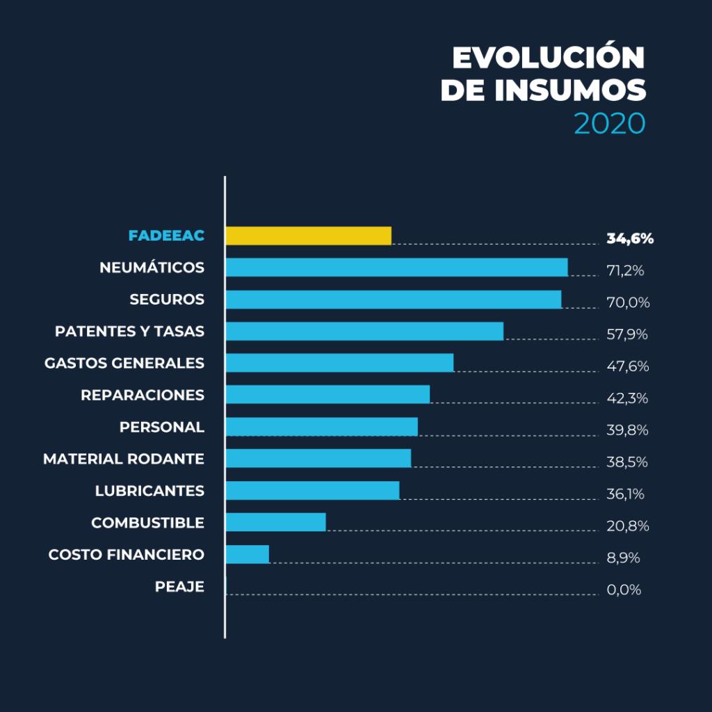 Índice 2020