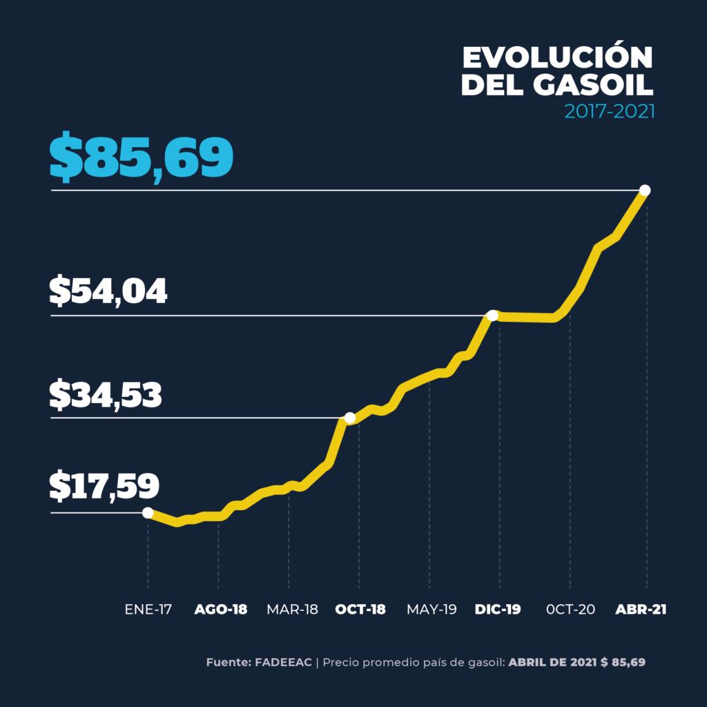Gas Oil evolución aumentos