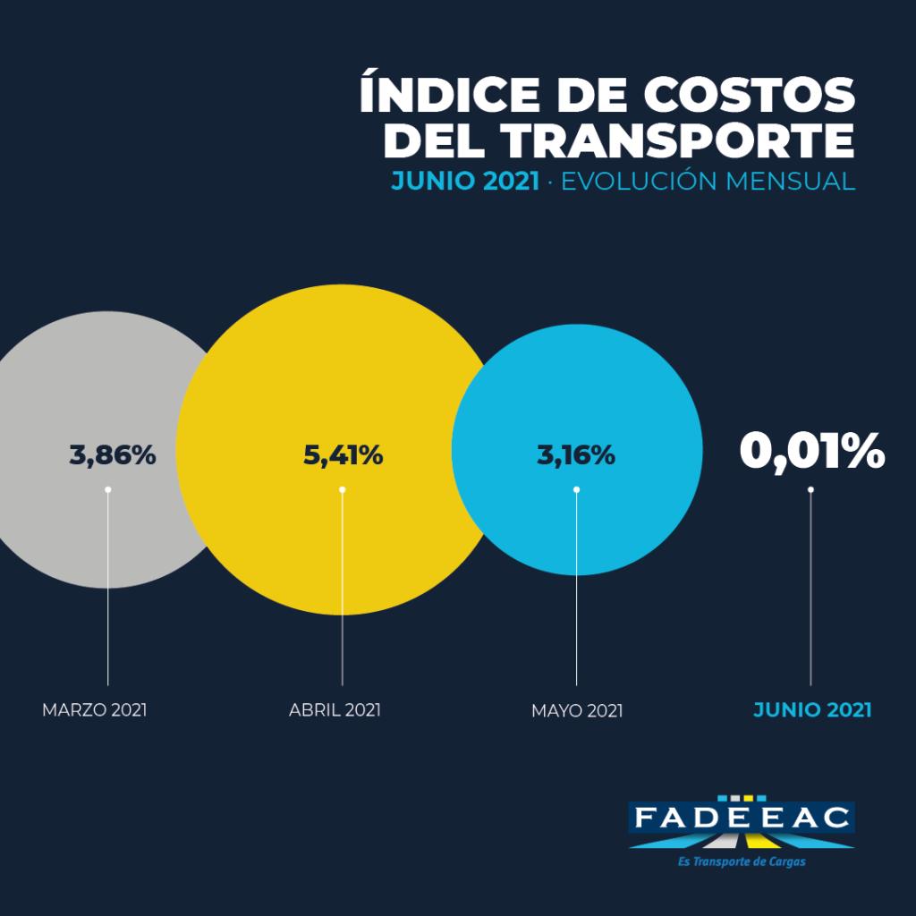 Mínimo aumento en los costos del transporte