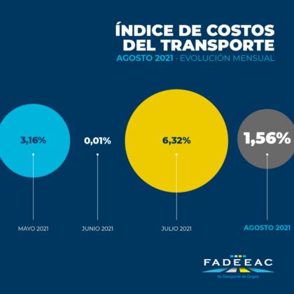 Aumento-moderado-en-los-costos-del-transporte