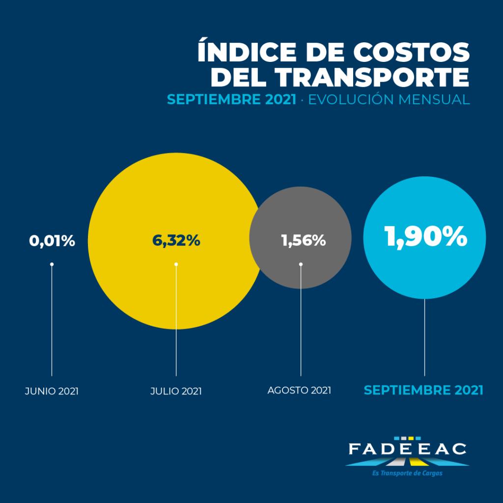 de a poco suben los costos del transporte